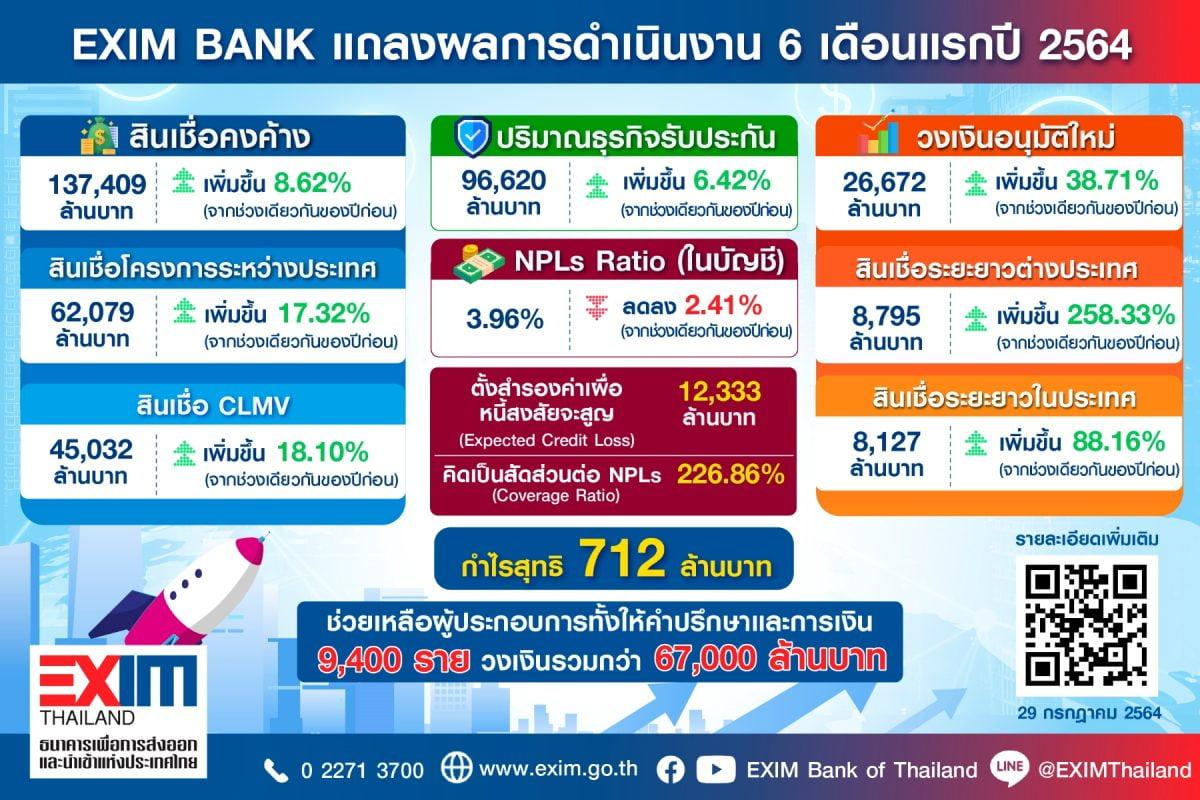 EXIM BANK แถลงผลการดำเนินงานเดือนมกราคม-มิถุนายน 2564 ขยายสินเชื่อและช่วยเหลือผู้ประกอบการทุกระดับในภาวะวิกฤตได้ 9,400 ราย